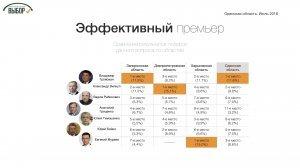 Рейтинг консервативных партий в Одесской области.