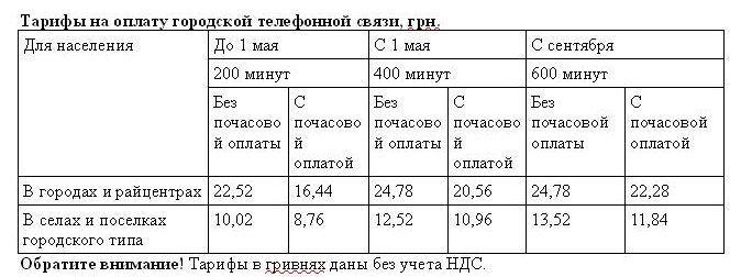 78777 Одесситы будут больше платить за телефон