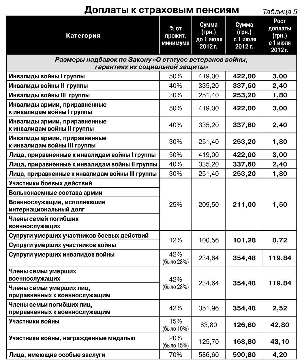 Доплата к основной пенсии инвалиду 1 группы того