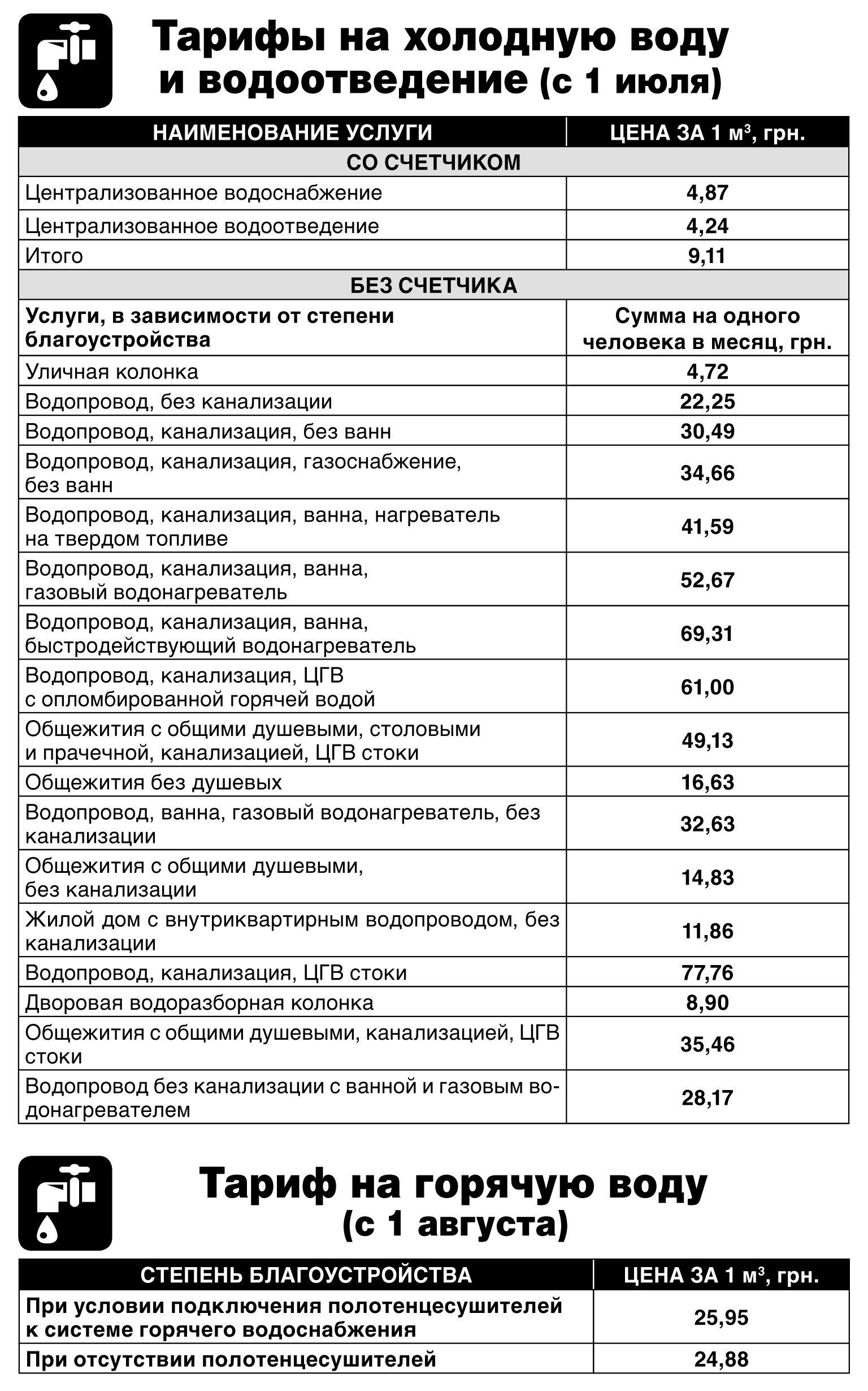 Utility v súkromnom dome Ukrajina