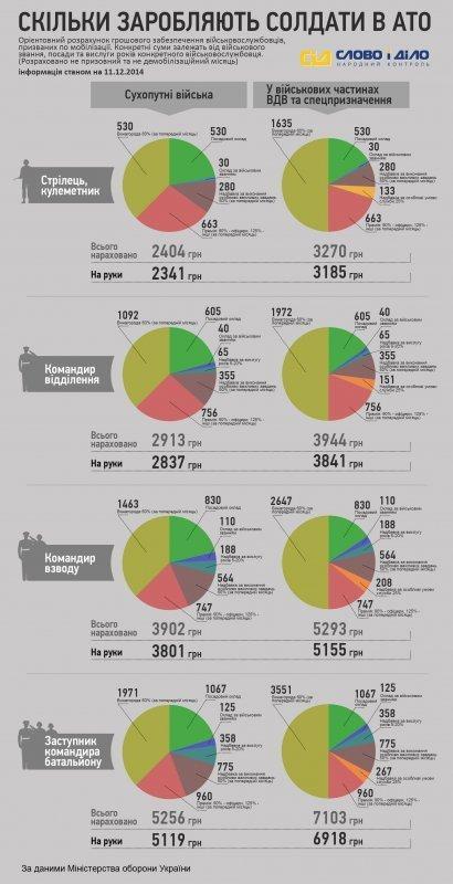 Сколько платят военнослужащим АТО (ИНФОГРАФИКА)