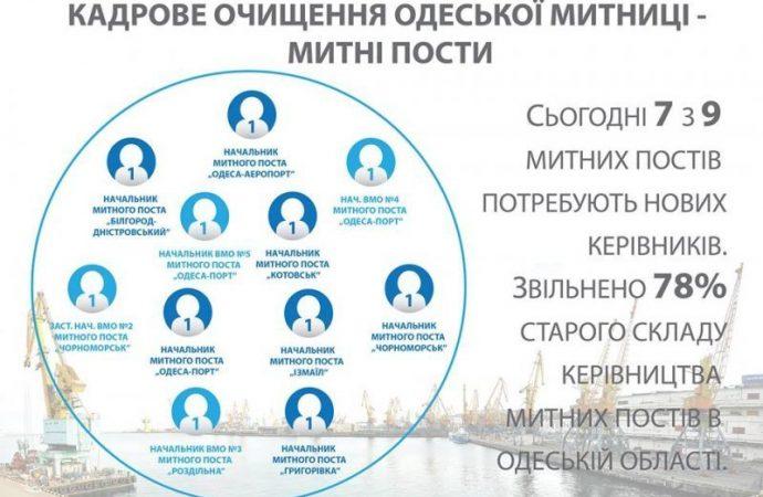 На Одесской таможне массовые увольнения