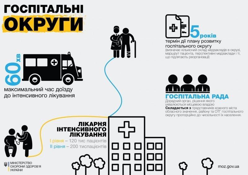Как Одесскую область поделят на округа, – вопросы медреформы