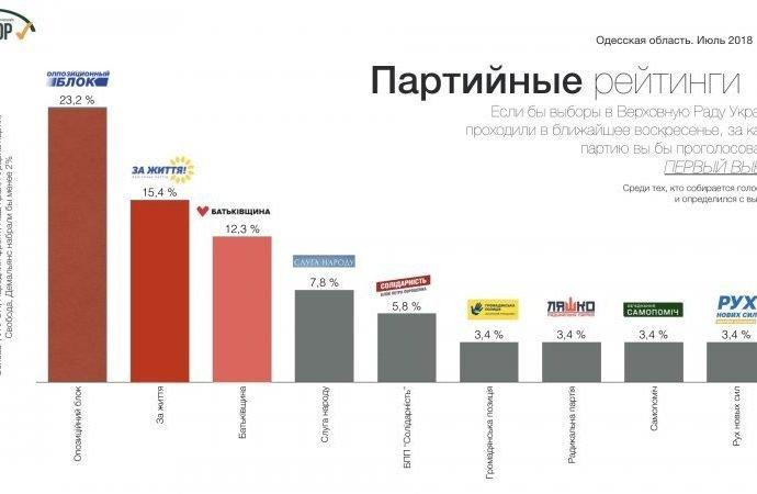 Партии консервативного фланга набирают в Одесской области почти 40%, – социологи