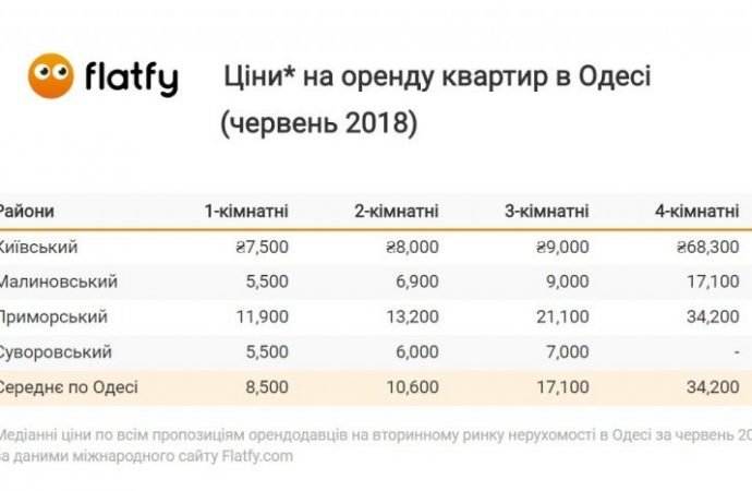 Сколько стоит аренда жилья в Одессе – ищем самый недорогой район