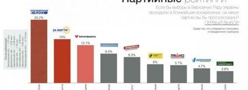 Суммарный рейтинг партий консервативного толка в 7 областях Юга и Востока составляет почти 40%, — социологи