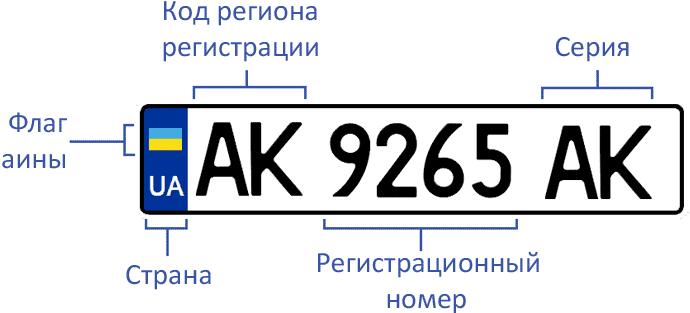 Автономера в Украине: как их расшифровать?