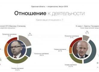 Поддержка консервативных партий в Одесской области растет, – социологи
