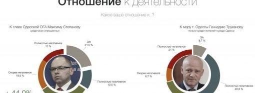Поддержка консервативных партий в Одесской области растет, — социологи