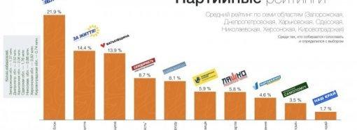 На Юге и Востоке Украины собираются голосовать за Тимошенко и «Оппозиционный блок», – социологи