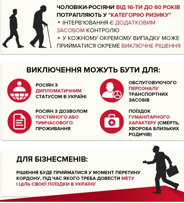 россиянам закрыли въезд в украину