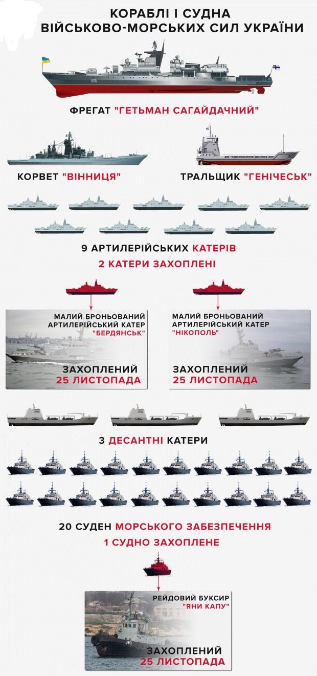 украинский флот