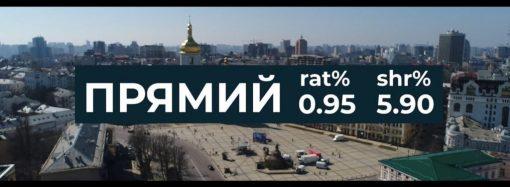 """Выборы-2019: """"ПРЯМОЙ"""" занял пятое место в рейтинге украинских каналов"""