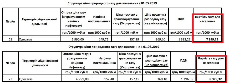 тариф на газ для Одессы