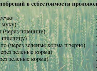 Украинские химики стараются остановить рост цен на продукты
