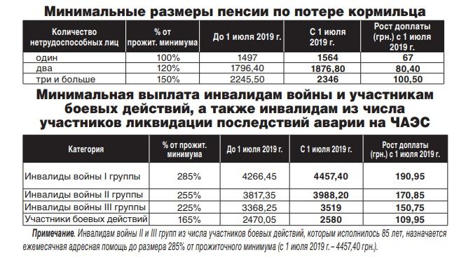 Каа считают пенсии инвалидам войны в украине 2019 году