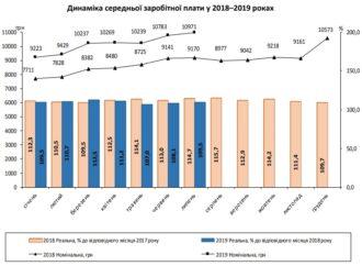 Средняя зарплата в Одесской области в июле составила 9,5 тыс. грн.