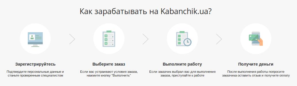 сервис Kabanchik.ua