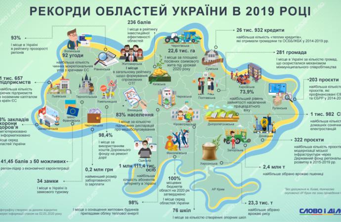 Найбільша кількість вовни та абонентів Інтернету: якими рекордами відзначилась Одещина у 2019 році