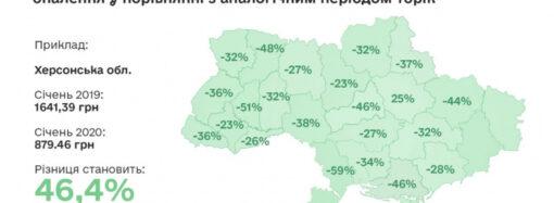 Кабмин признал Одесский регион лидером по перерасчету платежей за тепло