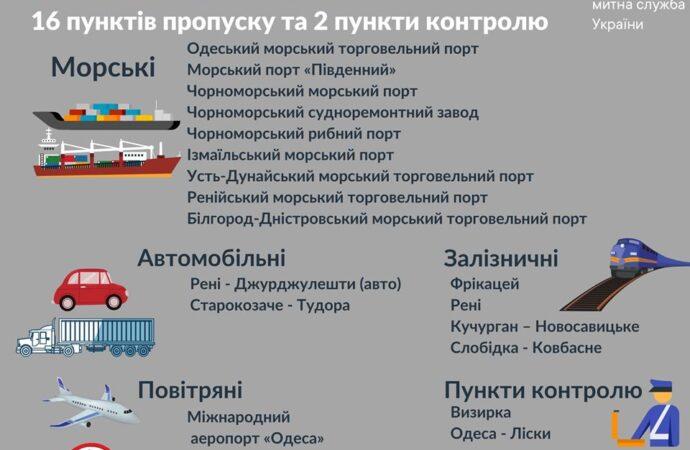 На Одещині через карантин закрили ще два пункти пропуску