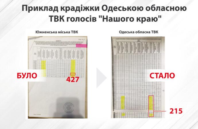 «Наш край» продолжает бороться за результаты выборов в Одесский облсовет