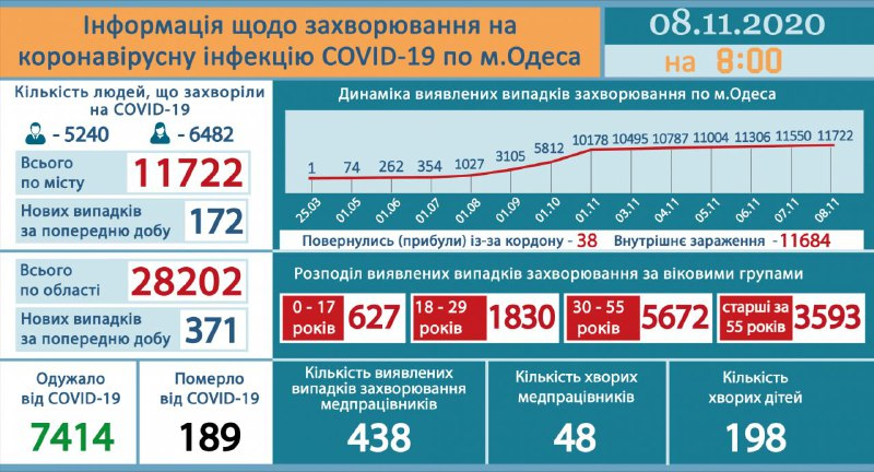 коронавирус в Одессе