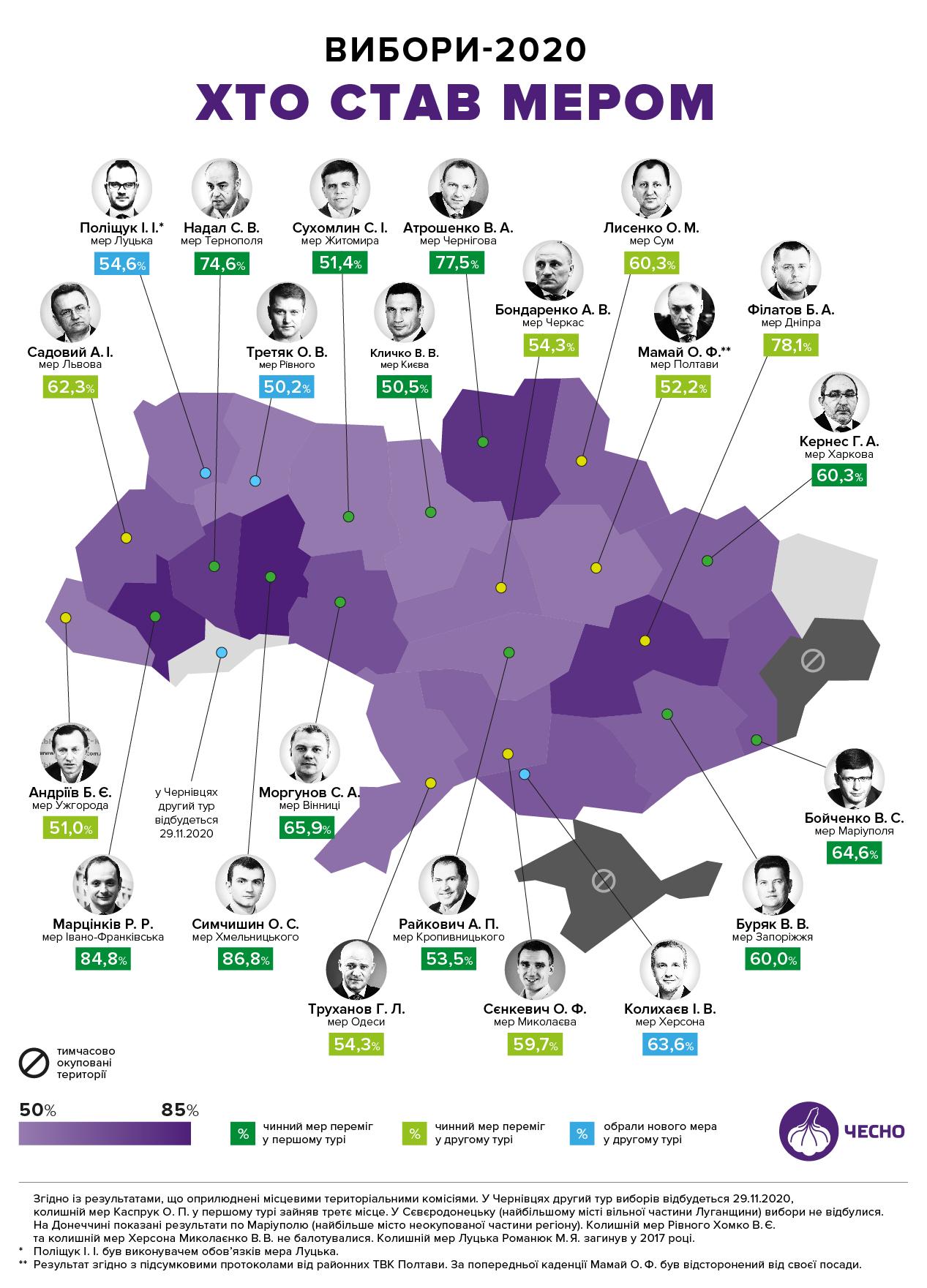 итоги выборов мэроы