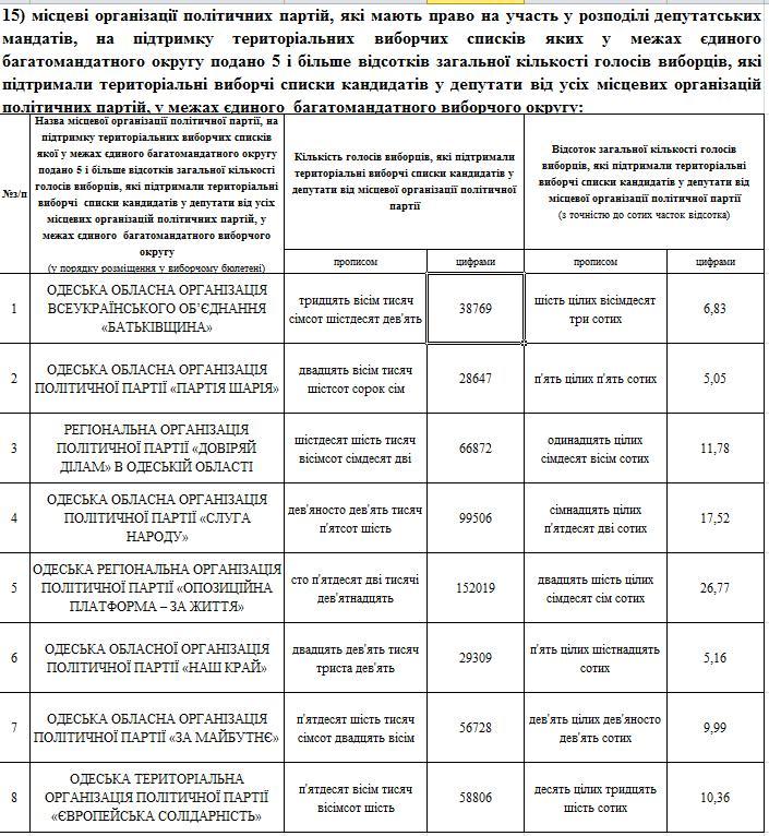 результаты выборов в Одесский облсовет