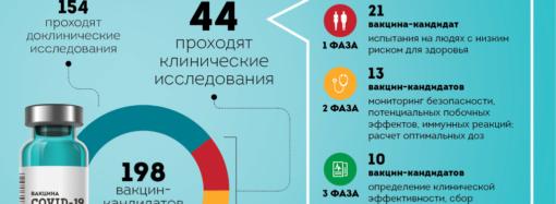 Вакцина против коронавируса: когда ждать в Украине?