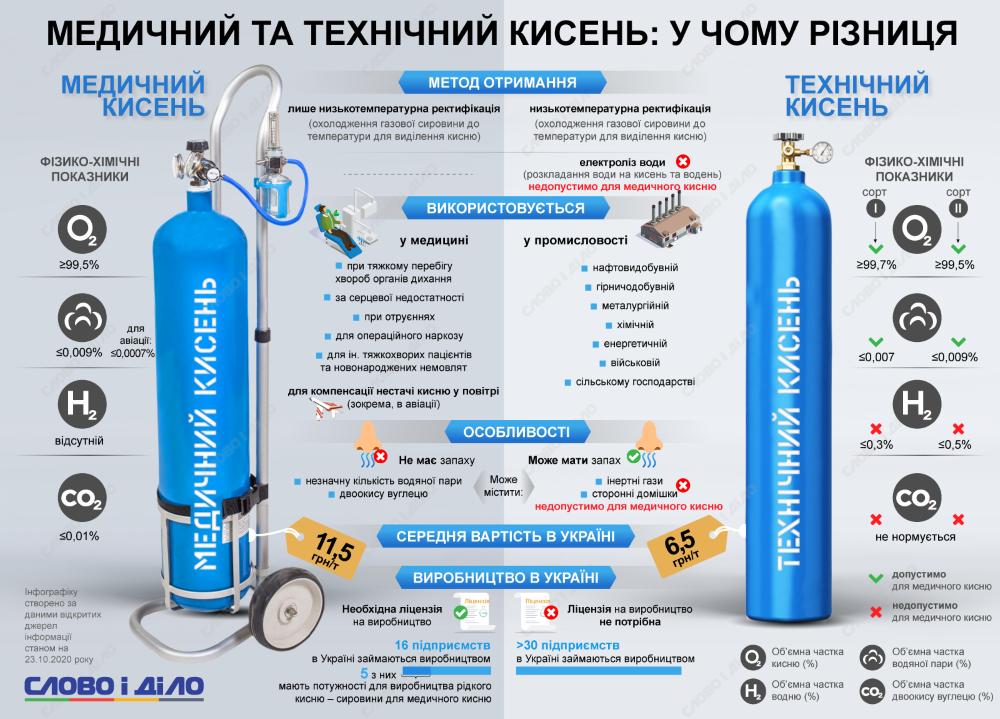 кислород медицинский и технический