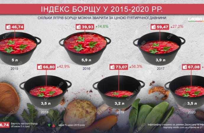 Индекс борща: как поменялась стоимость главного украинского блюда с 2015 года?