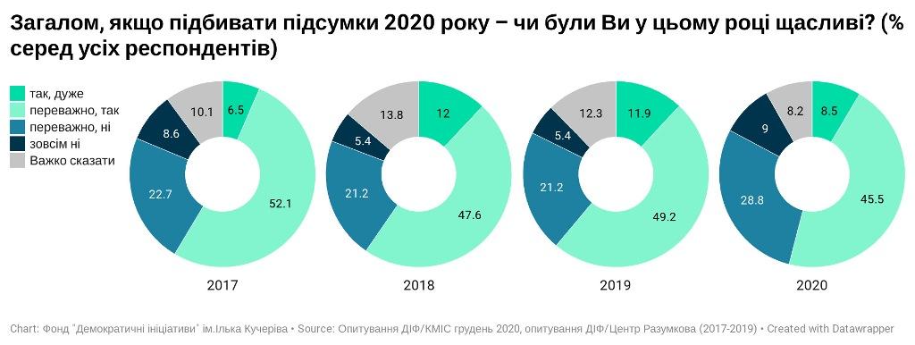 счастливы ли украинцы, опрос