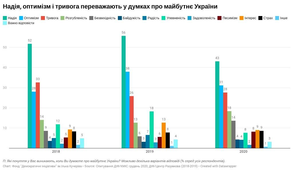 какие чувства одолевают украинцев, опрос