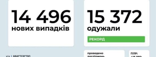 Коронавирус 3 декабря: в Одесской области зафиксировали рекорд по выздоровевшим