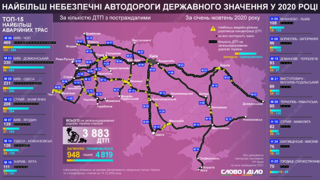 опасные трассы Украины, 2020 г.