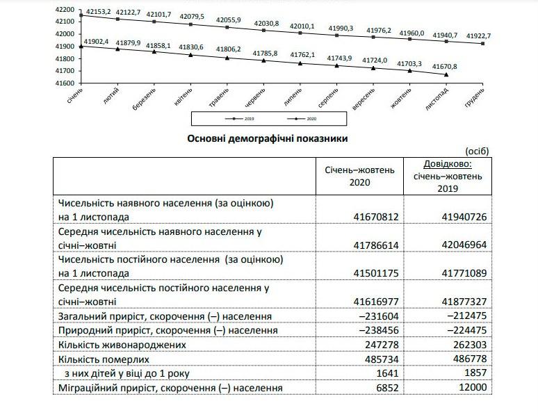 население Украины сократилось - статистика Госстата