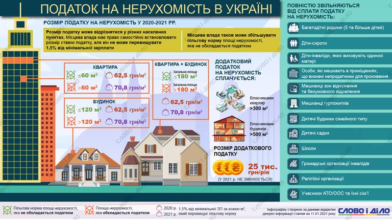 налог на недвижимость в украине