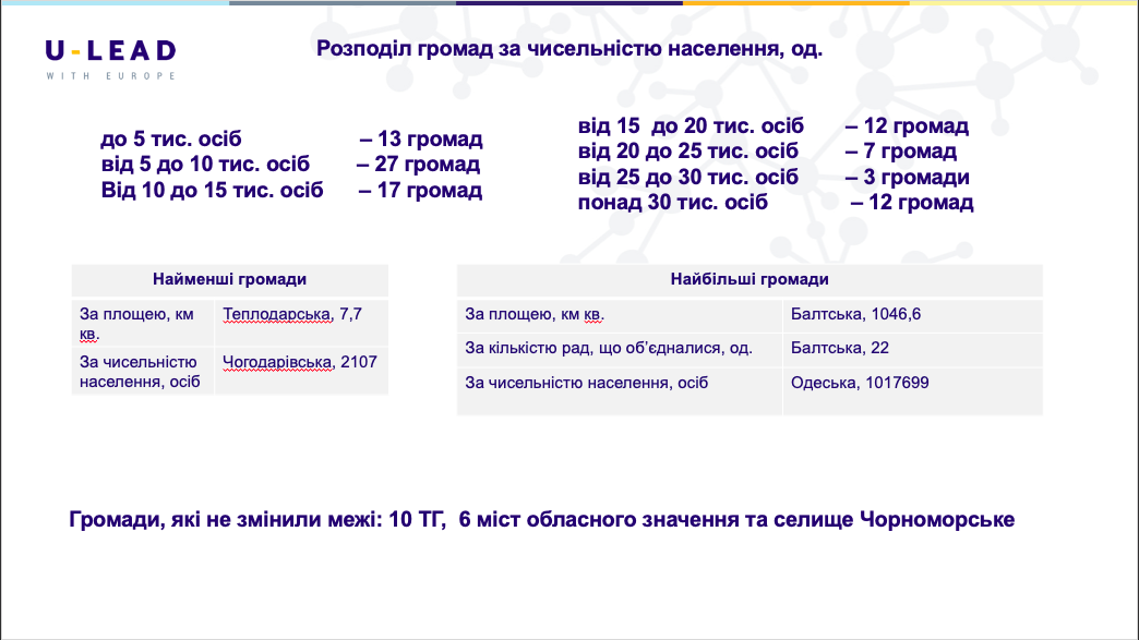 территориальные общины Одесской области