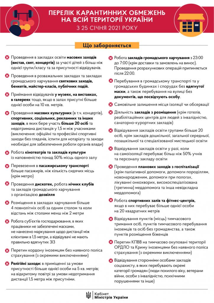 Список карантинных ограничений в Украине после 25 января