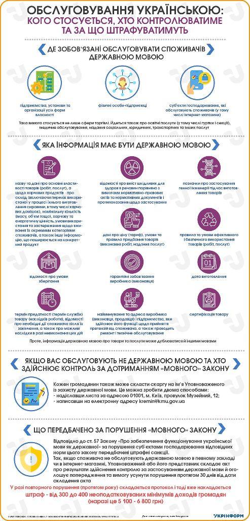 обслуживание на украинском языке, инфографика