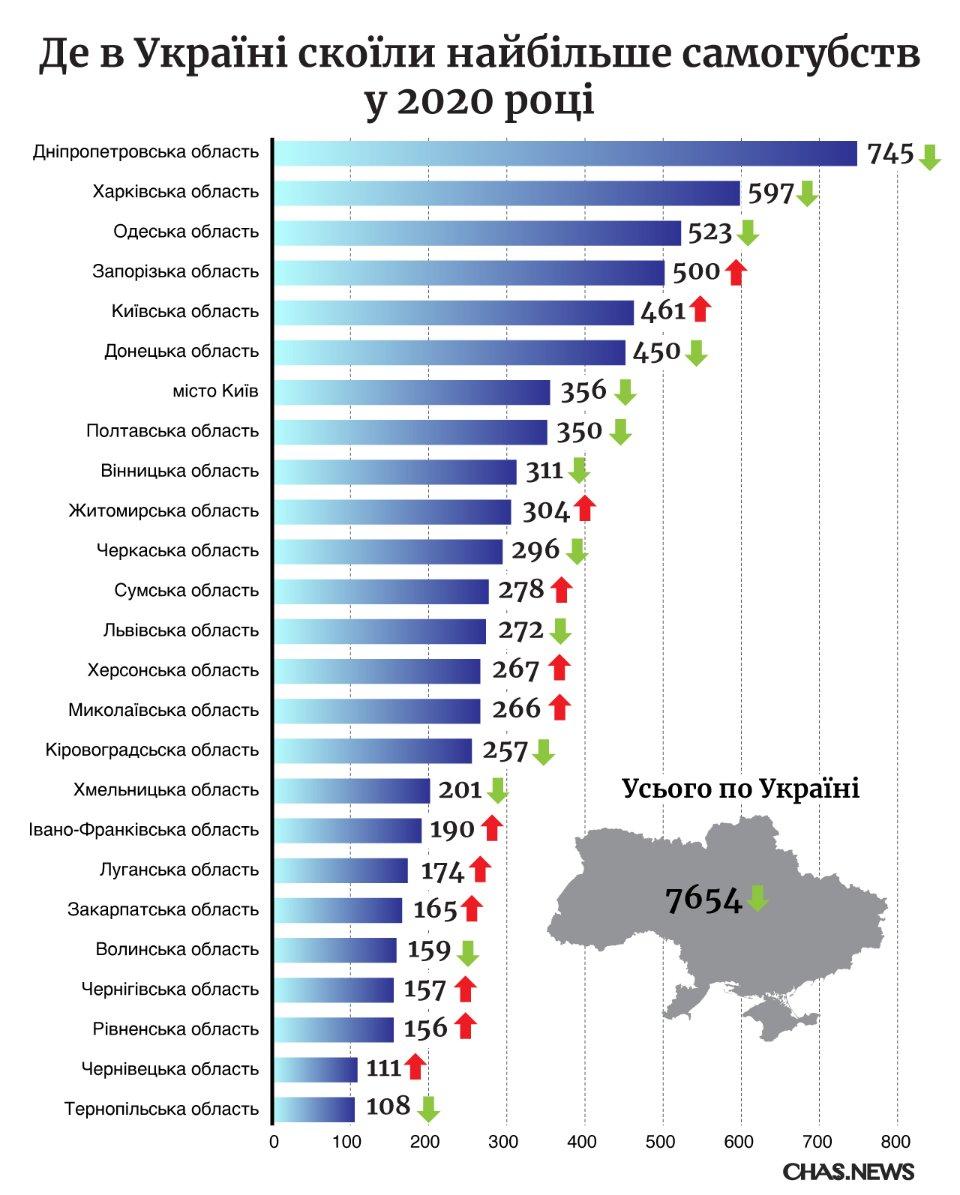 рейтинг самоубийств в Украине в 2020 году