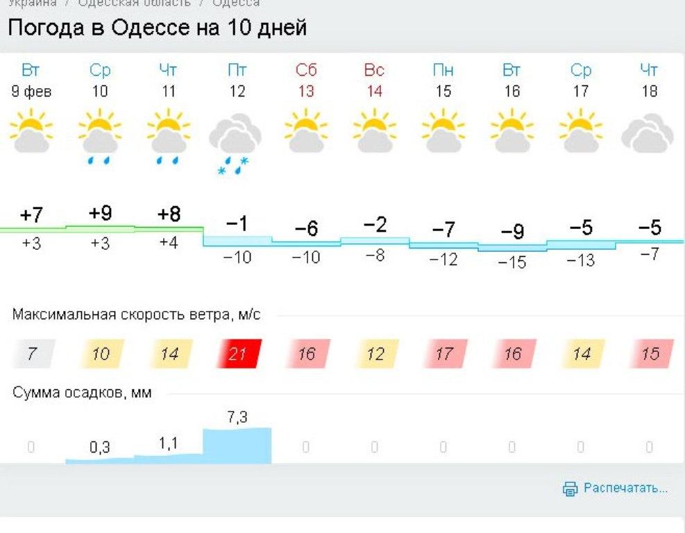 Погода в Одессе, гисметео