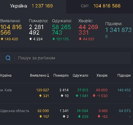 Коронавирус 5 февраля: в Одесской области более 150 новых случаев за сутки