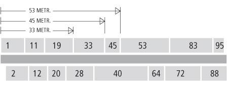 Метрическая схема нумерации