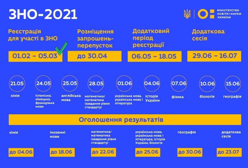 ВНО-2021, расписание