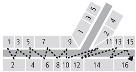 Европейская схема нумерации