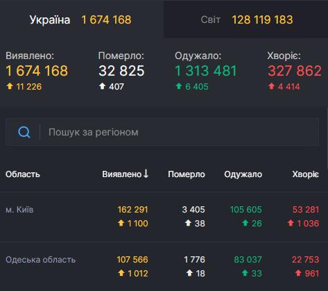 Коронавирус 31 марта: в Одесской области снова более тысячи случаев за сутки