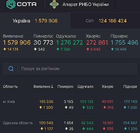 Коронавирус 24 марта: в Одесской области почти 1200 новых случаев