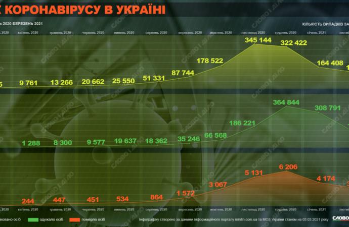 Год карантину в Украине: как развивались события?